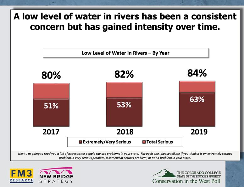 water journalism poll slide 2