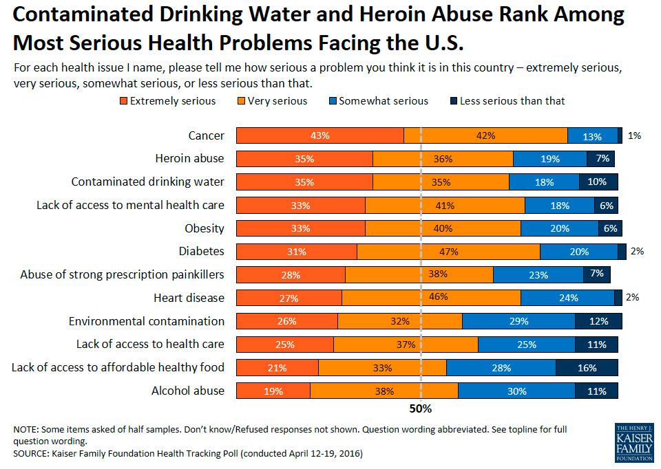 water journalism poll slide