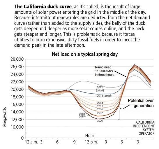 California duck curve graphic