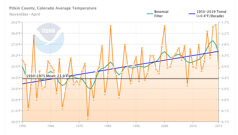 Pitkin County's average winter temperature has risen by .4 degrees Fahrenheit per decade, compared to the baseline period of 1950-1975. Graph from Climate at a Glance Tool, NOAA