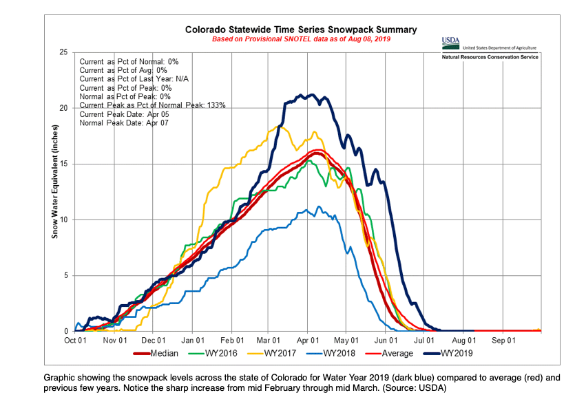 colorado statewide snowpack