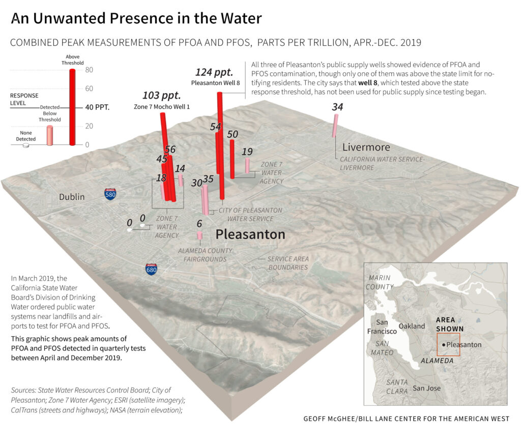 An Unwanted Presence in the Water: Graphic showing contaminated wells in Pleasanton, California.