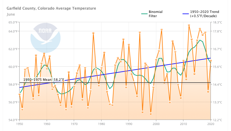 Garfield County's average June temperature has been increasing 0.5 degrees Fahrenheit per decade and is roughly 3.5 degrees higher now than in the 1950s