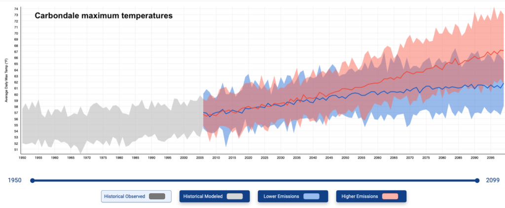 This graph shows the range of average maximum temperature increases projected for Carbondale under both and high and low emissions scenario.
