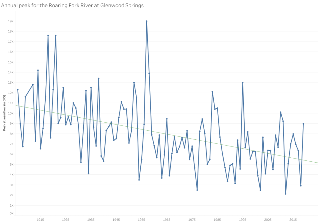 Jeff Lukas, a researcher on NOAA's Western Water Assessment team, has calculated that between 2000 and 2018, the Roaring Fork River at Glenwood Springs had 13% less water than the 20th century average, which in large part is attributable to declining peak flows, shown here in this graph.