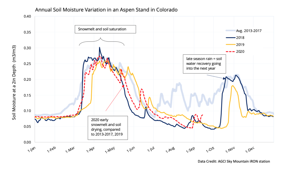 The Aspen Global Change Institute has been tracking local soil moisture since 2013. In each of the past three years, soil moisture has dipped well under the 2013-2017 average for most of the summer.