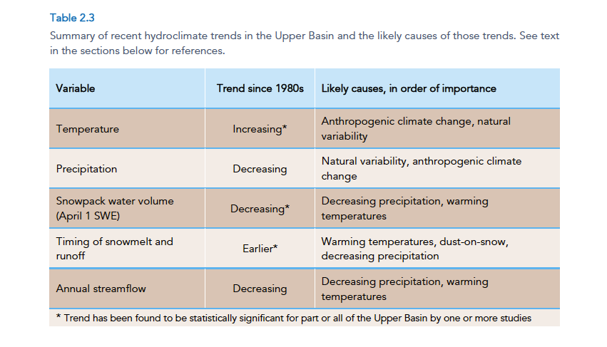 """A table showing hydroclimate trends from Western Water Assessment's """"Colorado River Basin Climate and Hydrology State of the Science"""" report."""