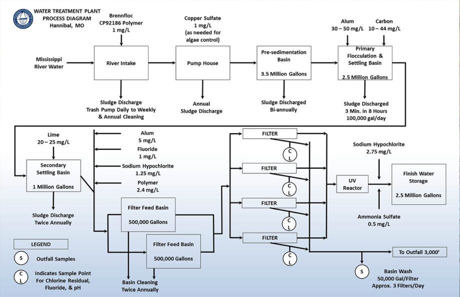 Water treatment process diagram