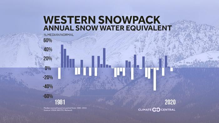 Western snowpack graph