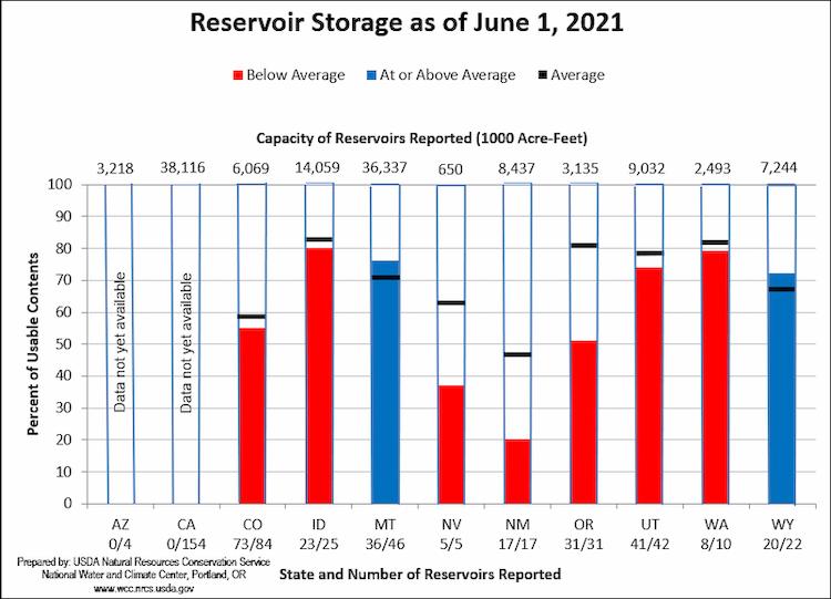 Reservoir storage graph