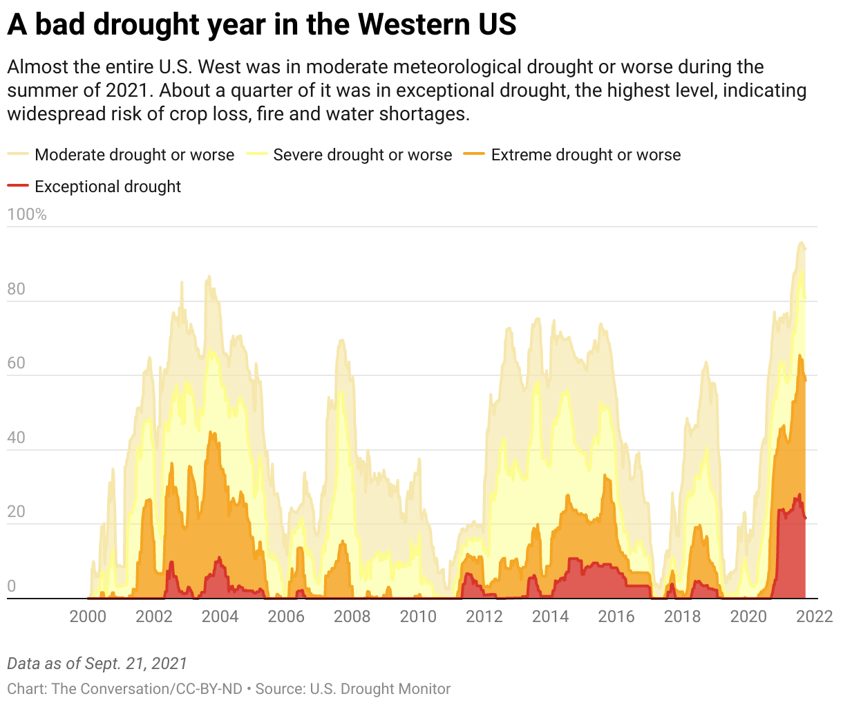 Drought in Western US chart