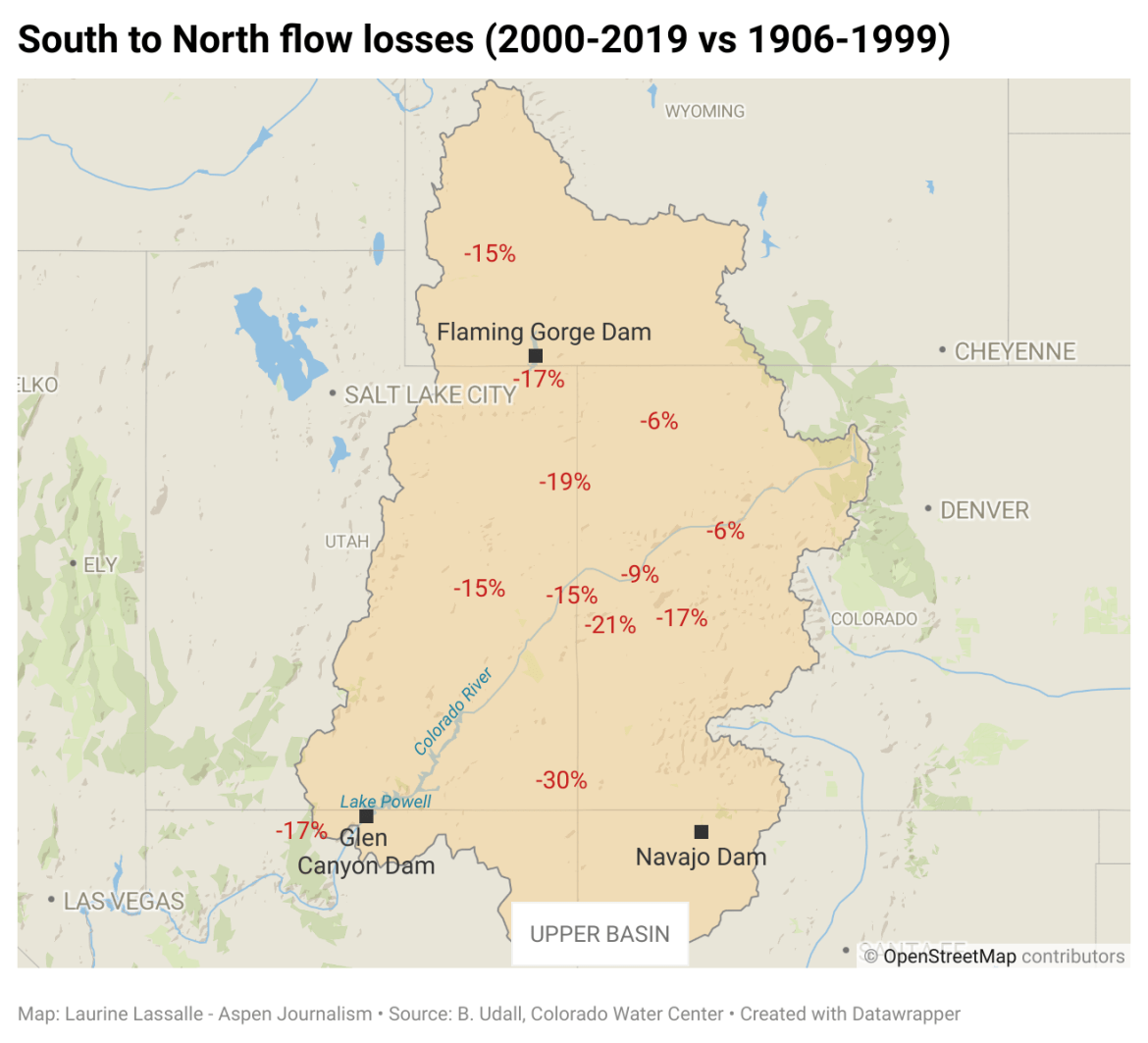 This map shows the south-to-north flow losses in the upper Colorado River basin, based on natural flow data from the Bureau of Reclamation. The White River, which flows through northwestern Colorado, is an outlier that climate scientist Brad Udall says needs more study.